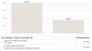 Резултати от изборите за кмет на Община Земен